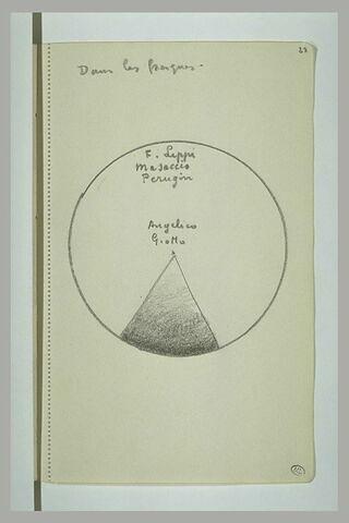 Cercle à l'intérieur duquel sont inscrits les noms de Lippi, Massaccio, ...